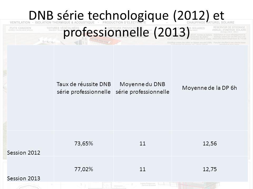 DNB série technologique (2012) et professionnelle (2013) Taux de réussite DNB série professionnelle Moyenne du DNB série professionnelle Moyenne de la DP 6h Session 2012 73,65%1112,56 Session 2013 77,02%1112,75