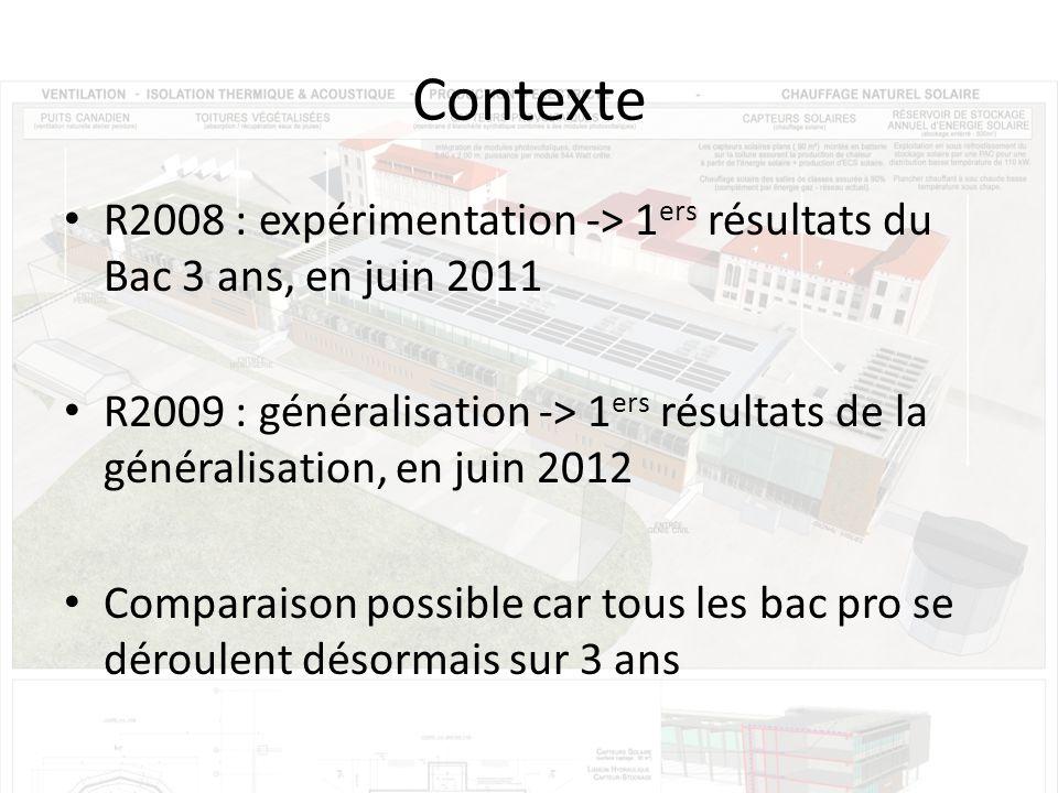 Contexte R2008 : expérimentation -> 1 ers résultats du Bac 3 ans, en juin 2011 R2009 : généralisation -> 1 ers résultats de la généralisation, en juin 2012 Comparaison possible car tous les bac pro se déroulent désormais sur 3 ans