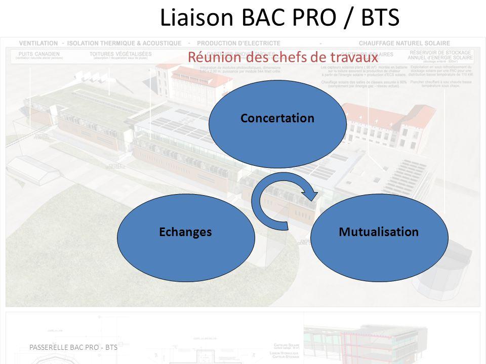 PASSERELLE BAC PRO - BTS Liaison BAC PRO / BTS Réunion des chefs de travaux Concertation EchangesMutualisation