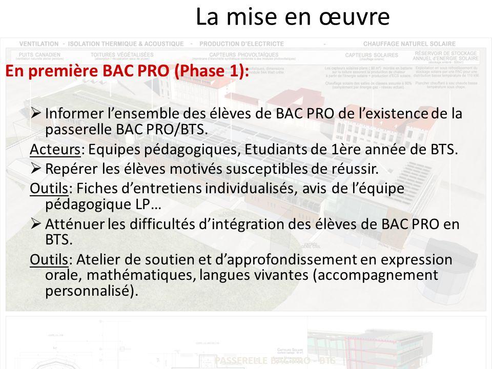 PASSERELLE BAC PRO - BTS La mise en œuvre En première BAC PRO (Phase 1): Informer lensemble des élèves de BAC PRO de lexistence de la passerelle BAC PRO/BTS.
