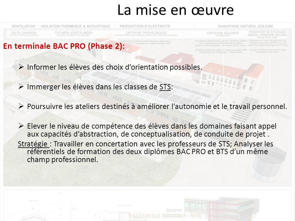 PASSERELLE BAC PRO - BTS La mise en œuvre En terminale BAC PRO (Phase 2): Informer les élèves des choix dorientation possibles.