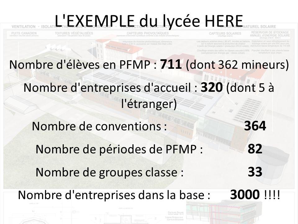 L EXEMPLE du lycée HERE Nombre d élèves en PFMP : 711 (dont 362 mineurs) Nombre d entreprises d accueil : 320 (dont 5 à l étranger) Nombre de conventions : 364 Nombre de périodes de PFMP : 82 Nombre de groupes classe : 33 Nombre d entreprises dans la base : 3000 !!!!