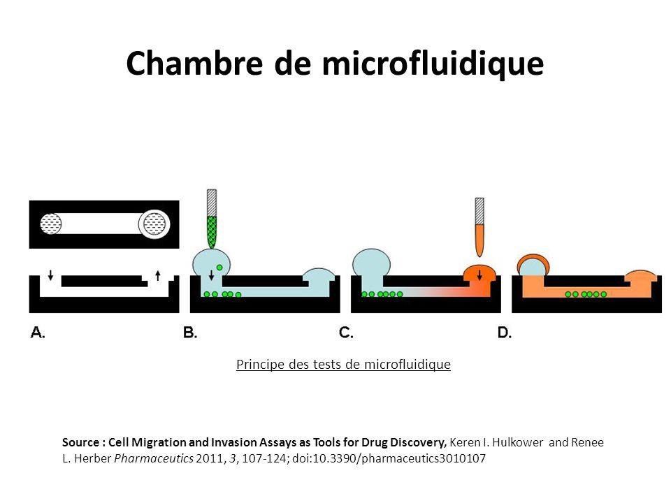 Chambre de microfluidique Principe des tests de microfluidique Source : Cell Migration and Invasion Assays as Tools for Drug Discovery, Keren I.