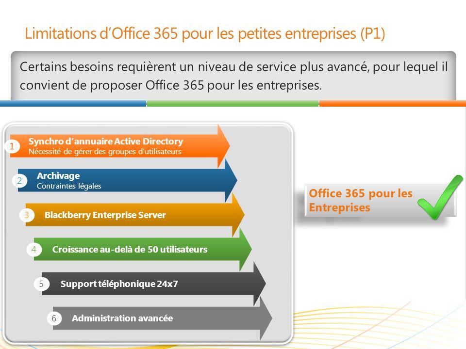 | Copyright© 2010 Microsoft Corporation Limitations dOffice 365 pour les petites entreprises (P1) Certains besoins requièrent un niveau de service plu