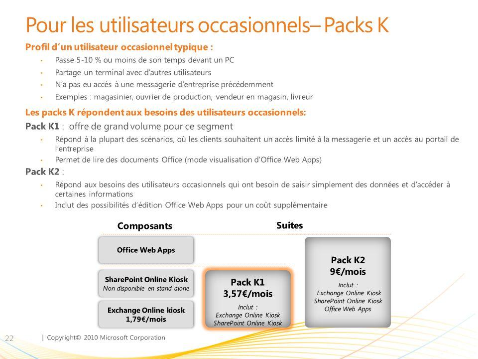 | Copyright© 2010 Microsoft Corporation Pour les utilisateurs occasionnels– Packs K Profil dun utilisateur occasionnel typique : Passe 5-10 % ou moins