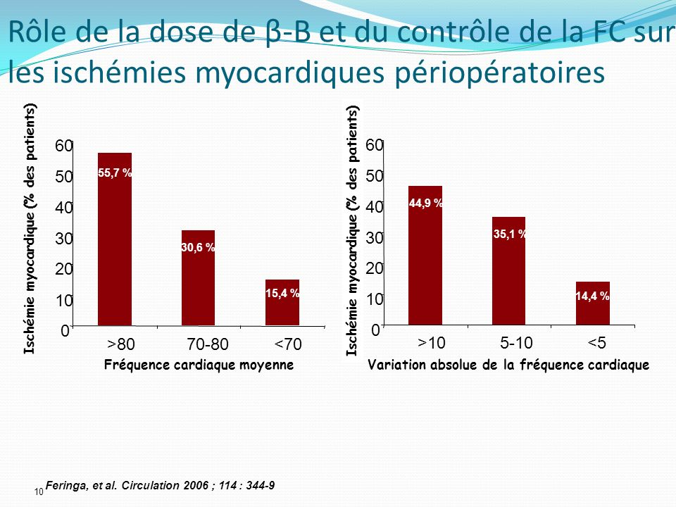 10 0 20 30 40 50 60 >8070-80<70 0 10 20 30 40 50 60 >105-10<5 Fréquence cardiaque moyenneVariation absolue de la fréquence cardiaque Ischémie myocardi