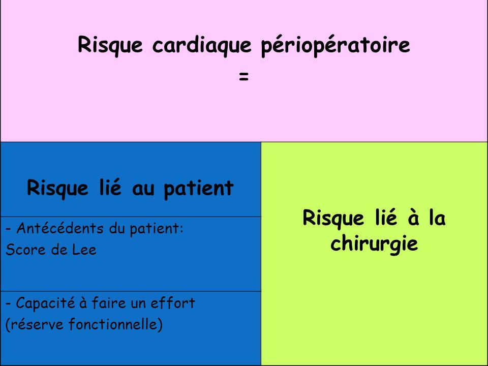 Risque cardiaque périopératoire = Risque lié au patient Risque lié à la chirurgie - Antécédents du patient: Score de Lee - Capacité à faire un effort (réserve fonctionnelle)