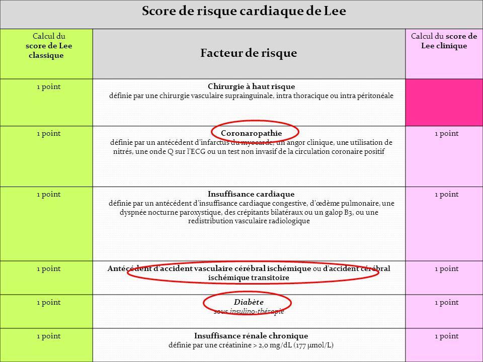 Score de risque cardiaque de Lee Calcul du score de Lee classique Facteur de risque Calcul du score de Lee clinique 1 pointChirurgie à haut risque définie par une chirurgie vasculaire suprainguinale, intra thoracique ou intra péritonéale 1 pointCoronaropathie définie par un antécédent dinfarctus du myocarde, un angor clinique, une utilisation de nitrés, une onde Q sur lECG ou un test non invasif de la circulation coronaire positif 1 point Insuffisance cardiaque définie par un antécédent dinsuffisance cardiaque congestive, dœdème pulmonaire, une dyspnée nocturne paroxystique, des crépitants bilatéraux ou un galop B3, ou une redistribution vasculaire radiologique 1 point Antécédent daccident vasculaire cérébral ischémique ou daccident cérébral ischémique transitoire 1 point Diabète sous insulino-thérapie 1 point Insuffisance rénale chronique définie par une créatinine > 2,0 mg/dL (177 µmol/L) 1 point