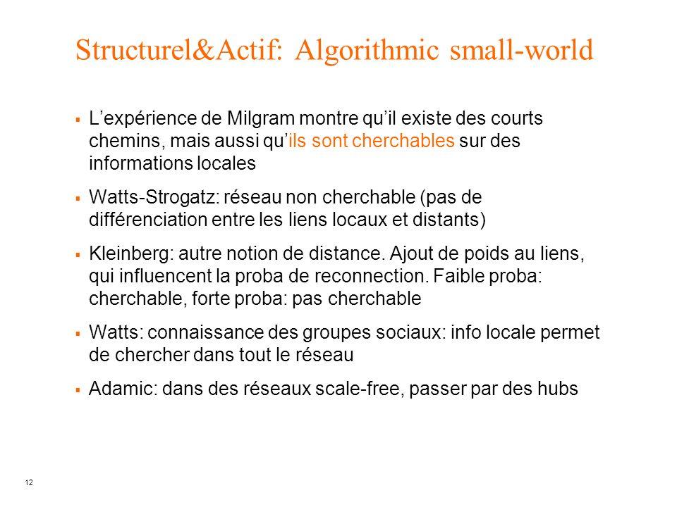 12 Structurel&Actif: Algorithmic small-world Lexpérience de Milgram montre quil existe des courts chemins, mais aussi quils sont cherchables sur des i