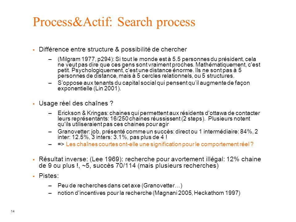 14 Process&Actif: Search process Différence entre structure & possibilité de chercher –(Milgram 1977, p294): Si tout le monde est à 5.5 personnes du p