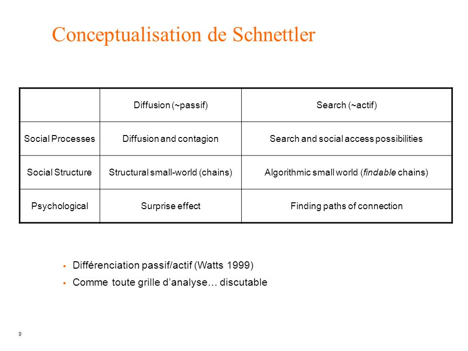 9 Conceptualisation de Schnettler Diffusion (~passif)Search (~actif) Social ProcessesDiffusion and contagionSearch and social access possibilities Soc