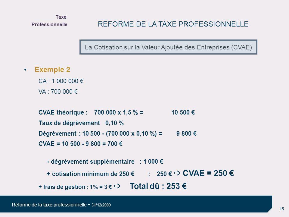 15 Réforme de la taxe professionnelle - 31/12/2009 REFORME DE LA TAXE PROFESSIONNELLE Exemple 2 CA : 1 000 000 VA : 700 000 CVAE théorique : 700 000 x 1,5 % = 10 500 Taux de dégrèvement0,10 % Dégrèvement : 10 500 - (700 000 x 0,10 %) = 9 800 CVAE = 10 500 - 9 800 = 700 - dégrèvement supplémentaire : 1 000 + cotisation minimum de 250 : 250 CVAE = 250 + frais de gestion : 1% = 3 Total dû : 253 Taxe Professionnelle La Cotisation sur la Valeur Ajoutée des Entreprises (CVAE)
