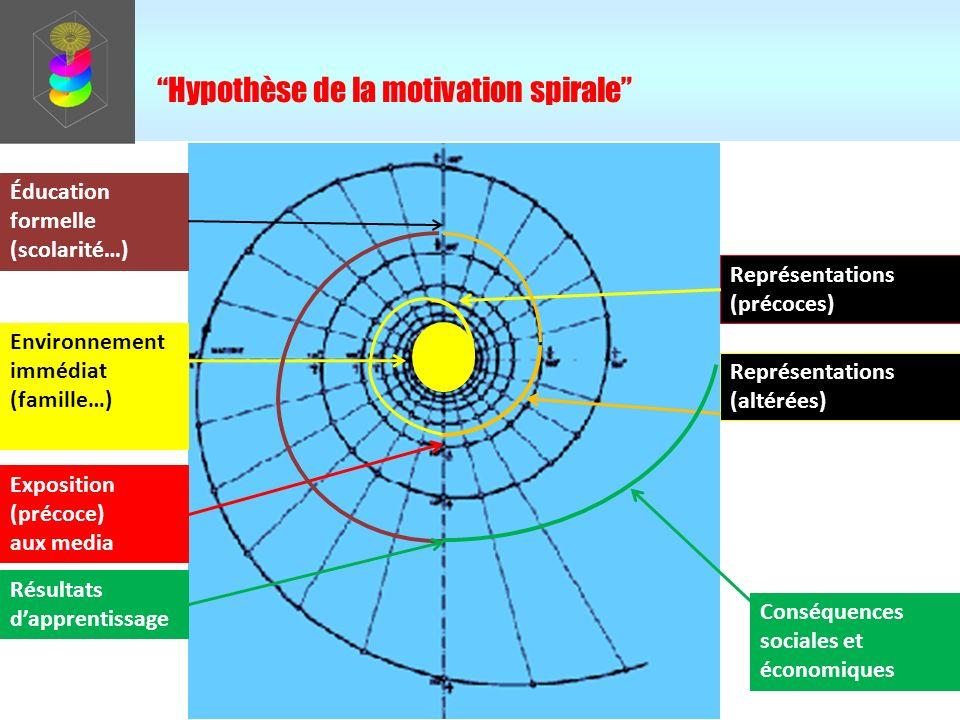 wind reinforcement Hypothèse du vortex motivationnel (positif) environnement immédiat (famille…) exposition (précoce) aux media apprentissages formels (scolarité) vitesse rapide/lente du tourbillon renforcement/affaiblissement du vent Vecteur dapprentissage (temps) Savoirs/savoir-faire acquis (surface au sommet du vortex) Bénéfices sociaux/économiques dans le monde réel Résultats dapprentissage apprentissages informels(…) PERCEPTION des conséquences/bénéfices VENT (plus ou moins fort)