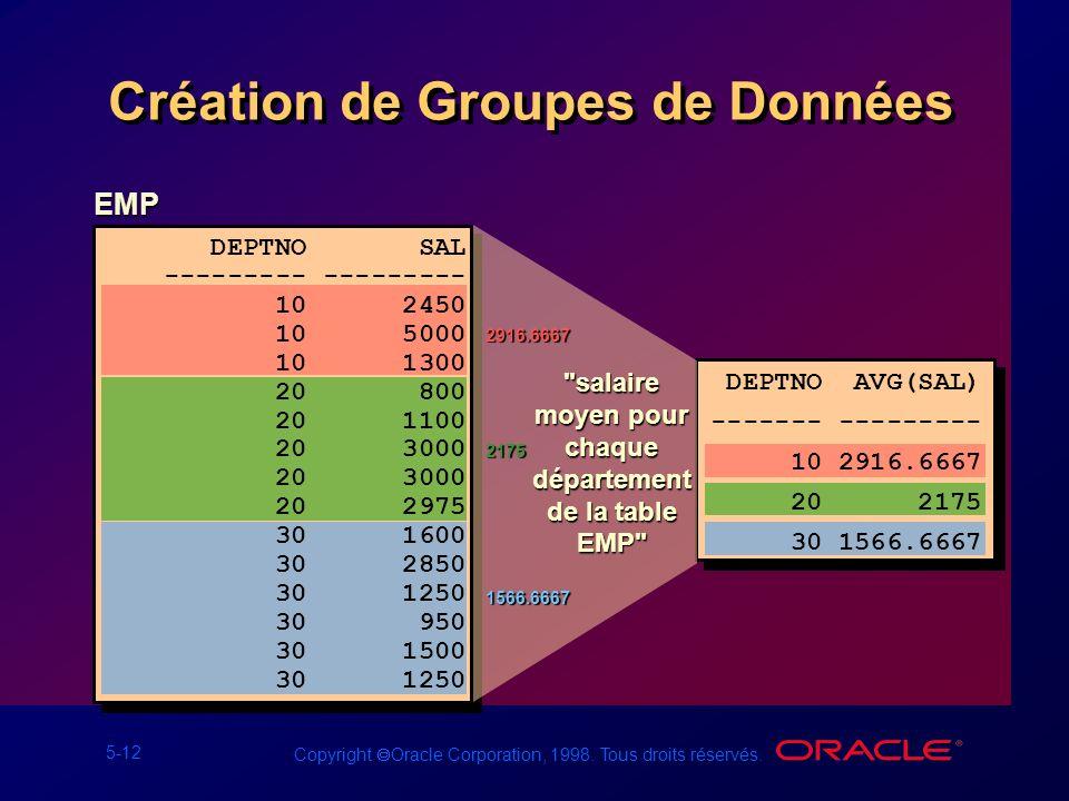 5-12 Copyright Oracle Corporation, 1998. Tous droits réservés. Création de Groupes de Données EMP