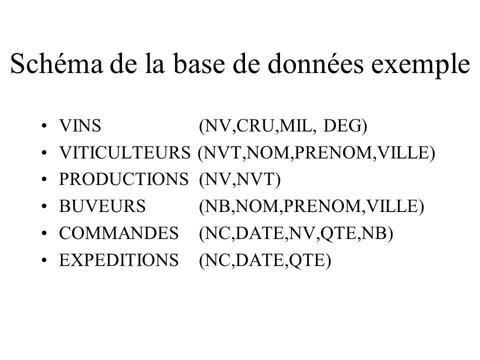 Schéma de la base de données exemple Base exemple : BD COOPÉRATIVE VINS (NV,CRU,MIL, DEG) VITICULTEURS (NVT,NOM,PRENOM,VILLE) PRODUCTIONS (NV,NVT) BUVEURS (NB,NOM,PRENOM,VILLE) COMMANDES (NC,DATE,NV,QTE,NB) EXPEDITIONS (NC,DATE,QTE)