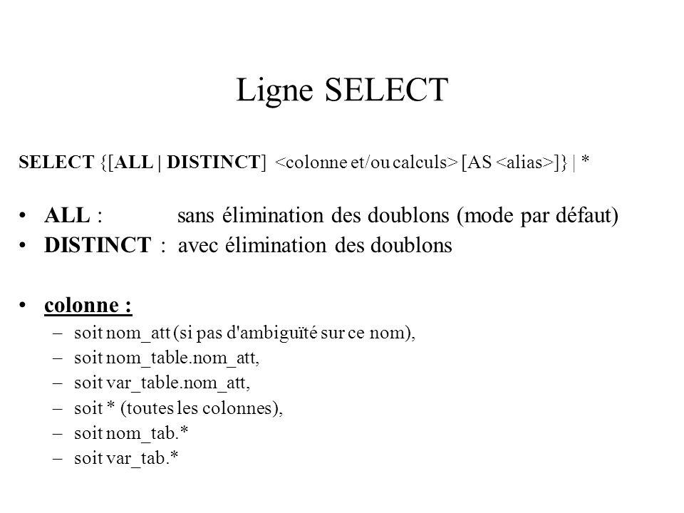Ligne SELECT SELECT {[ALL | DISTINCT] [AS ]} | * ALL : sans élimination des doublons (mode par défaut) DISTINCT : avec élimination des doublons colonne : –soit nom_att (si pas d ambiguïté sur ce nom), –soit nom_table.nom_att, –soit var_table.nom_att, –soit * (toutes les colonnes), –soit nom_tab.* –soit var_tab.*