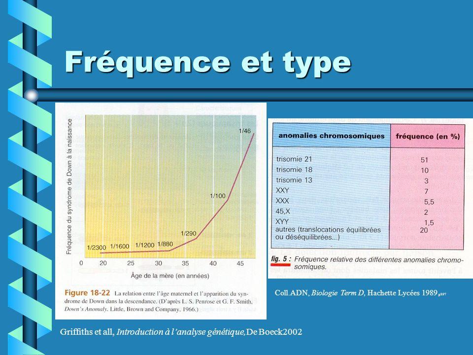 Fréquence et type Griffiths et all, Introduction à lanalyse génétique,De Boeck2002 Coll.ADN, Biologie Term D, Hachette Lycées 1989 p397