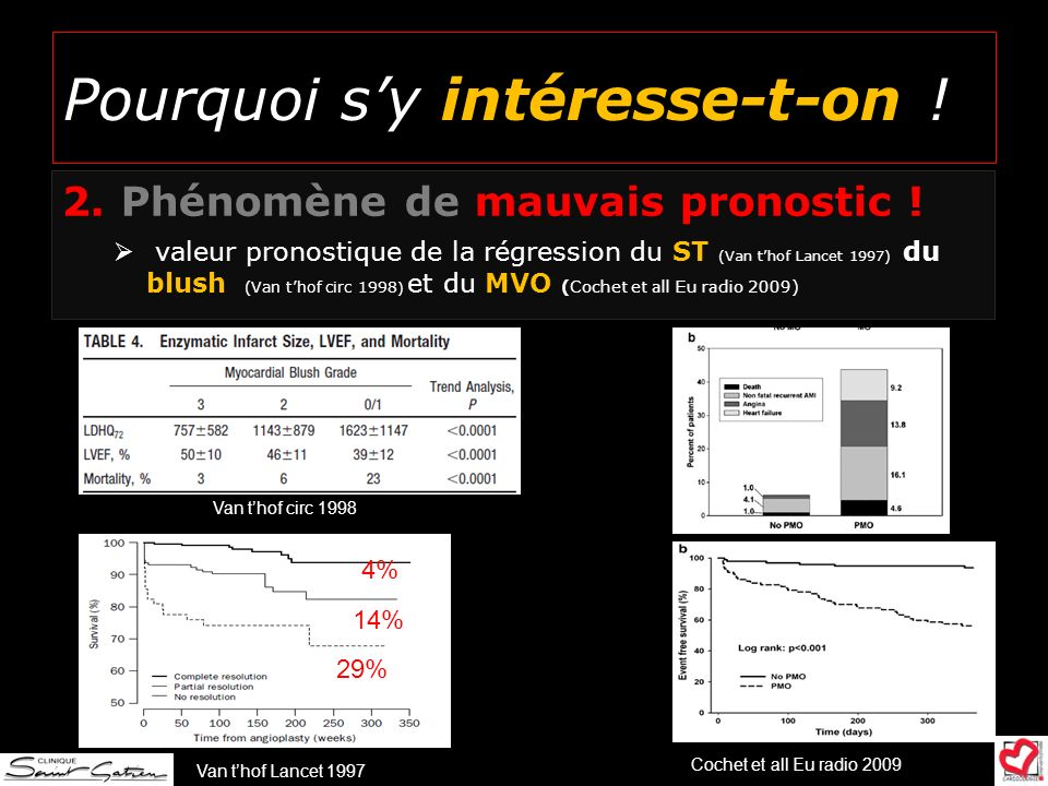 Pourquoi sy intéresse-t-on ! 2.Phénomène de mauvais pronostic ! valeur pronostique de la régression du ST (Van thof Lancet 1997) du blush (Van thof ci