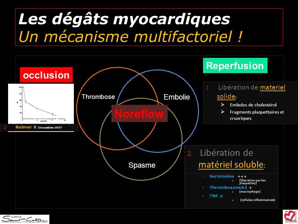 Les dégâts myocardiques Un mécanisme multifactoriel ! Noreflow Embolie Thrombose Spasme occlusion Reperfusion Reimer K Circulation 1977 1. Libération