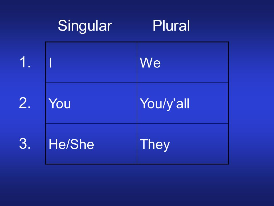 I JeWe YouYou/yall He/SheThey 1. 2. 3. Singular Plural