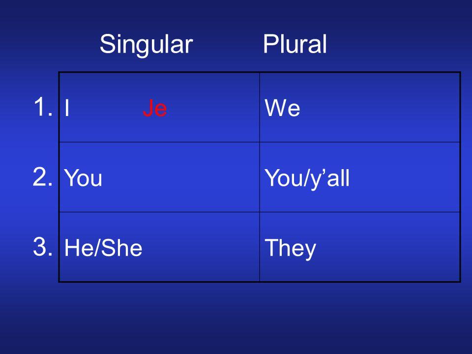 1. 2. 3. Singular Plural Possessive Adjectives