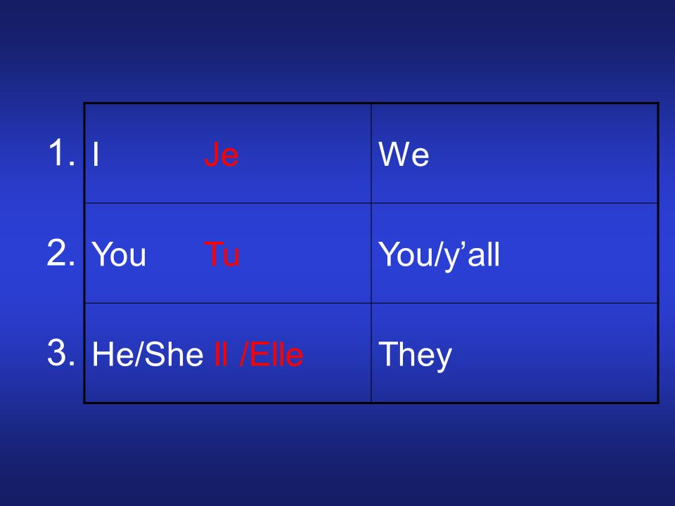 I JeWe Nous You TuYou/yall He/She Il /ElleThey 1. 2. 3.