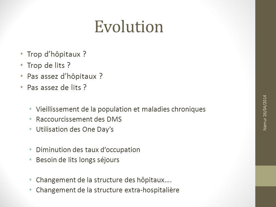 Evolution Trop dhôpitaux . Trop de lits . Pas assez dhôpitaux .