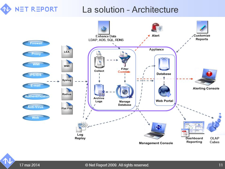 © Net Report 2009. All rights reserved.17 mai 201411 Correlate La solution – Architecture Appliance OLAP Cubes Enhance Data LDAP, ADS, SQL, RDNS