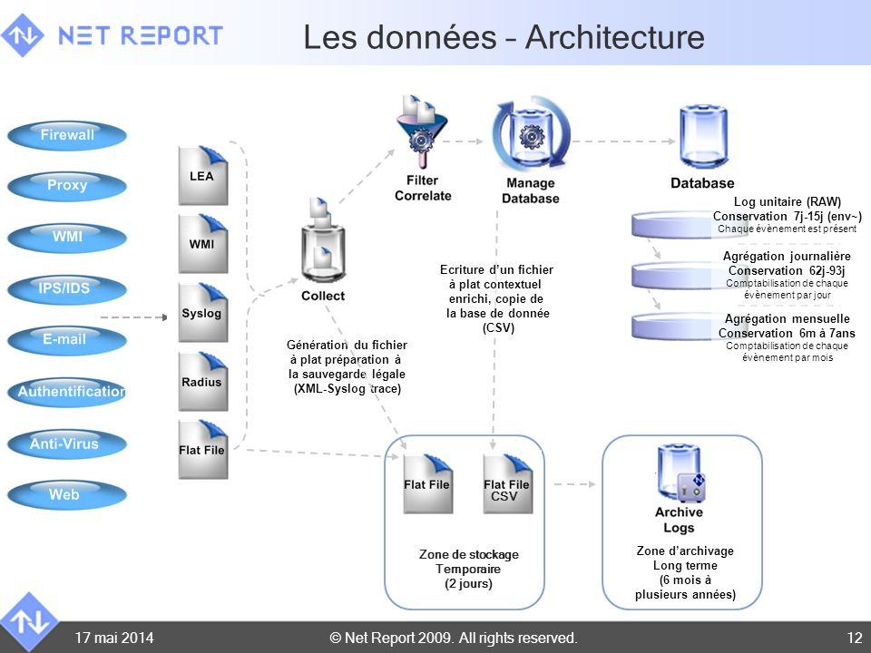 © Net Report 2009. All rights reserved.17 mai 201412 Génération du fichier à plat préparation à la sauvegarde légale (XML-Syslog trace) Ecriture dun f