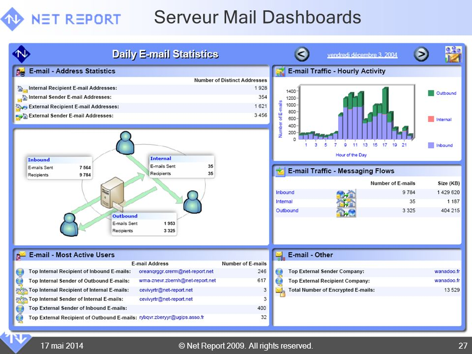 © Net Report 2009. All rights reserved. 17 mai 201427 Serveur Mail Dashboards
