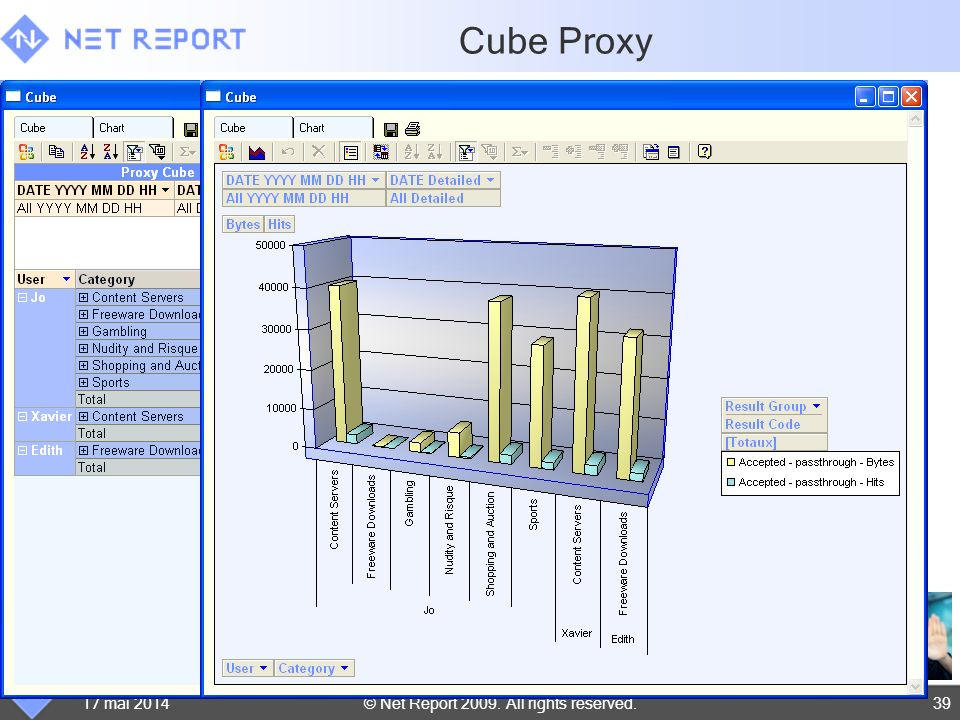 © Net Report 2009. All rights reserved.17 mai 201439 Cube Proxy
