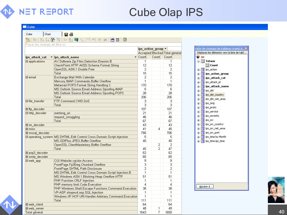 © Net Report 2009. All rights reserved. 17 mai 201440 Cube Olap IPS