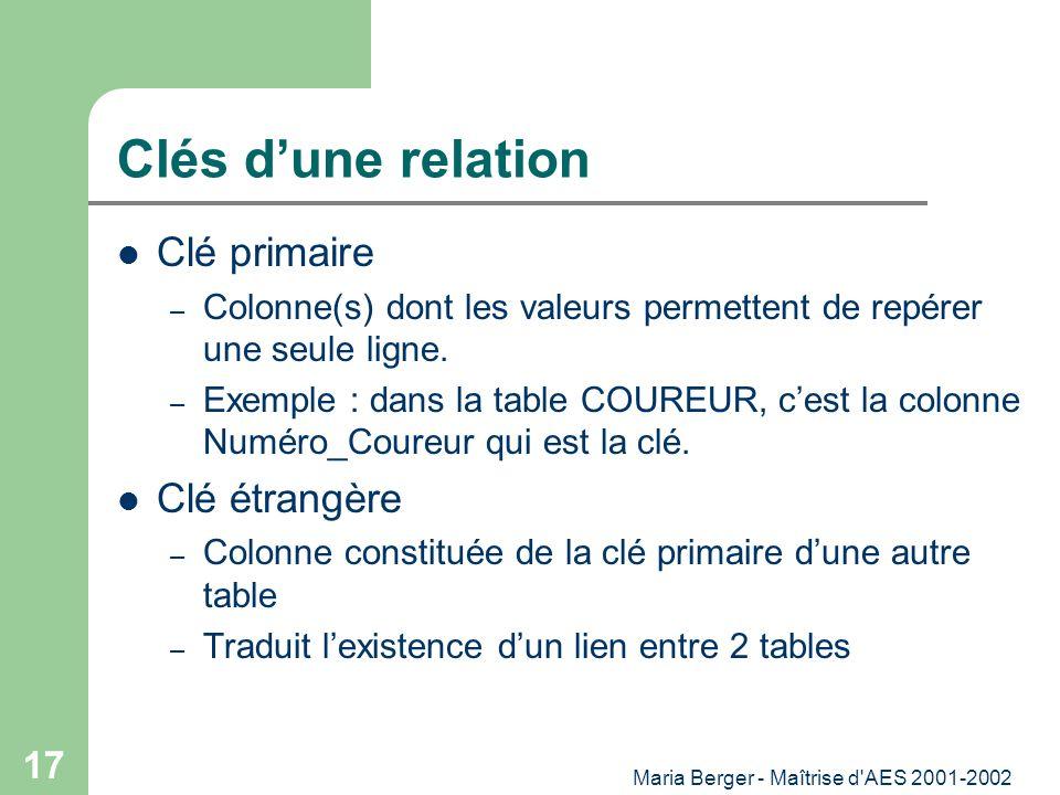 Maria Berger - Maîtrise d'AES 2001-2002 17 Clés dune relation Clé primaire – Colonne(s) dont les valeurs permettent de repérer une seule ligne. – Exem