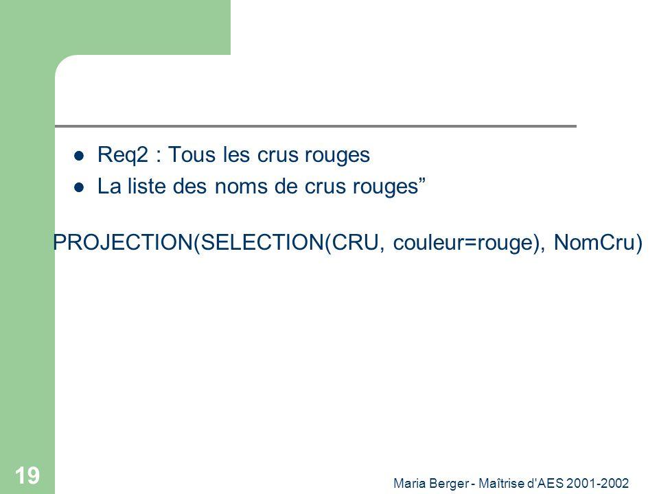 Maria Berger - Maîtrise d'AES 2001-2002 19 Req2 : Tous les crus rouges La liste des noms de crus rouges PROJECTION(SELECTION(CRU, couleur=rouge), NomC