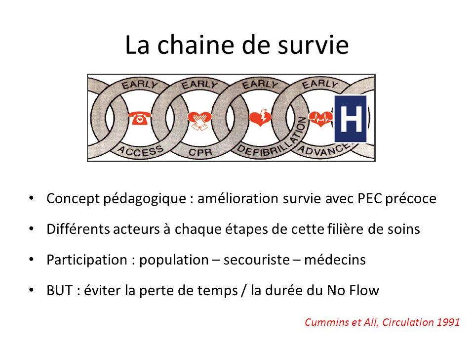 La chaine de survie Concept pédagogique : amélioration survie avec PEC précoce Différents acteurs à chaque étapes de cette filière de soins Participat