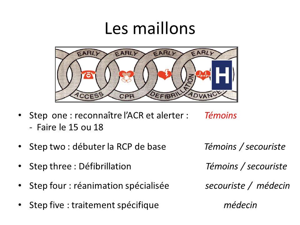 Les maillons Step one : reconnaître lACR et alerter : Témoins - Faire le 15 ou 18 Step two : débuter la RCP de base Témoins / secouriste Step three :