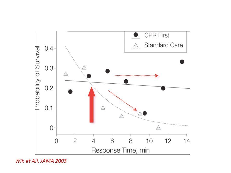 Wik et All, JAMA 2003