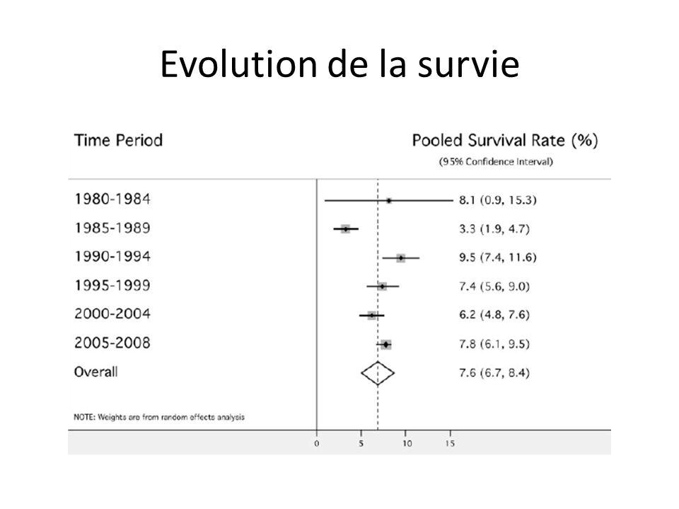 Evolution de la survie