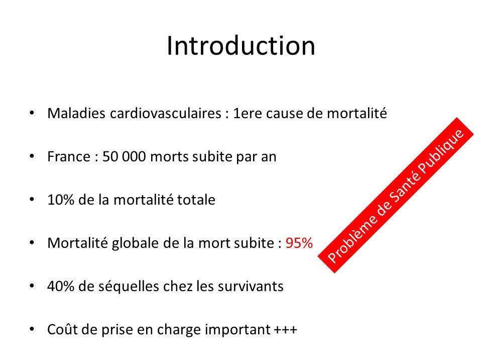 Introduction Maladies cardiovasculaires : 1ere cause de mortalité France : 50 000 morts subite par an 10% de la mortalité totale Mortalité globale de