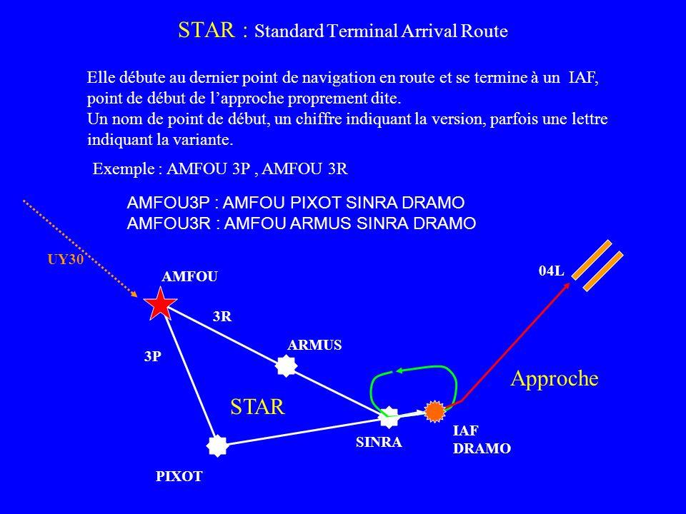 STAR : Standard Terminal Arrival Route Elle débute au dernier point de navigation en route et se termine à un IAF, point de début de lapproche proprem