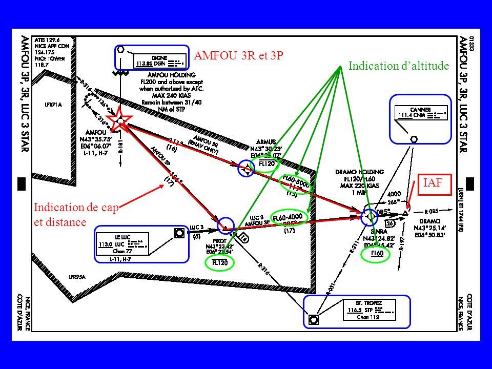 IAF Indication daltitude Indication de cap et distance