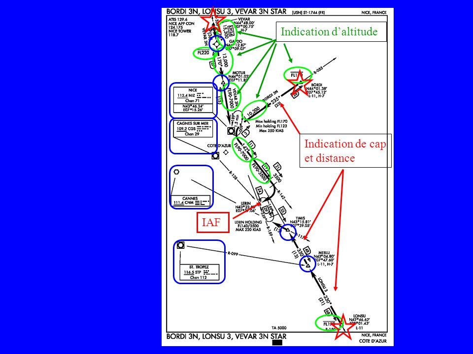 Approche initiale Approche intermédiaire Approche finale Après la STAR à partir dun IAF (Initial Aproach Fix), une approche ou un hippodrome dattente sont entamés.