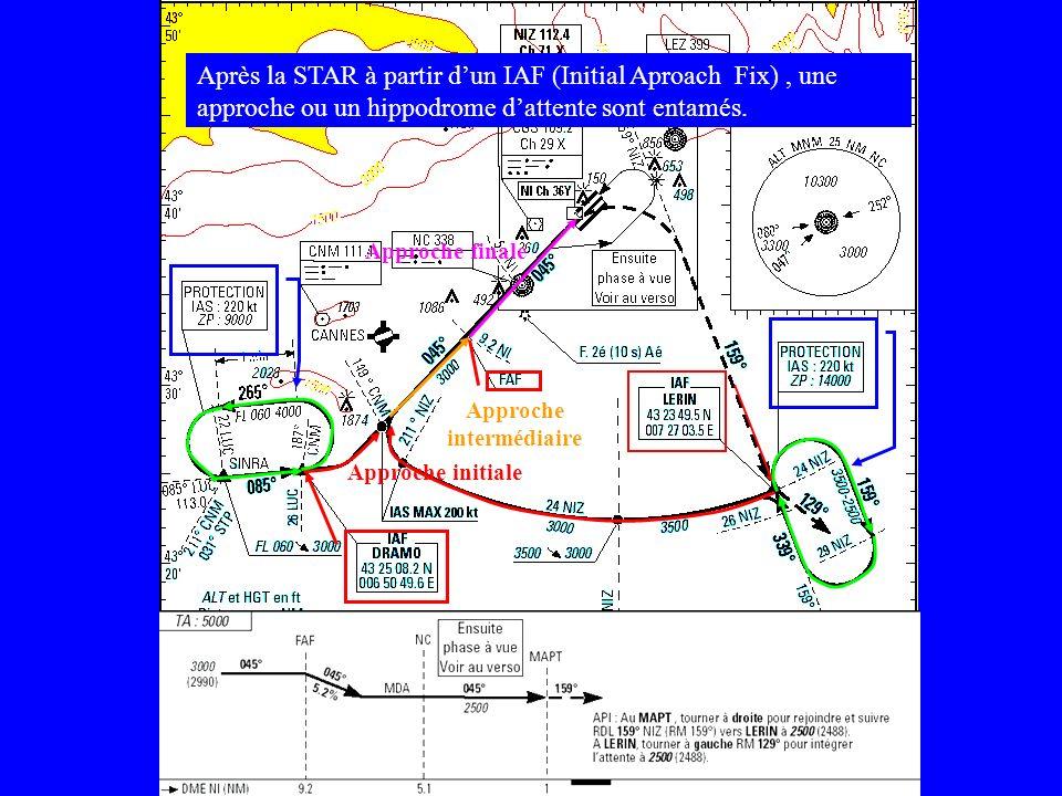 Approche initiale Approche intermédiaire Approche finale Après la STAR à partir dun IAF (Initial Aproach Fix), une approche ou un hippodrome dattente