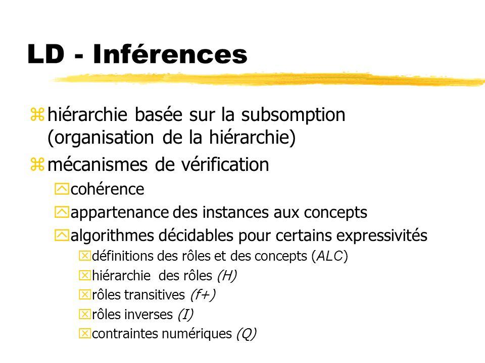 LD - Inférences zhiérarchie basée sur la subsomption (organisation de la hiérarchie) zmécanismes de vérification ycohérence yappartenance des instance