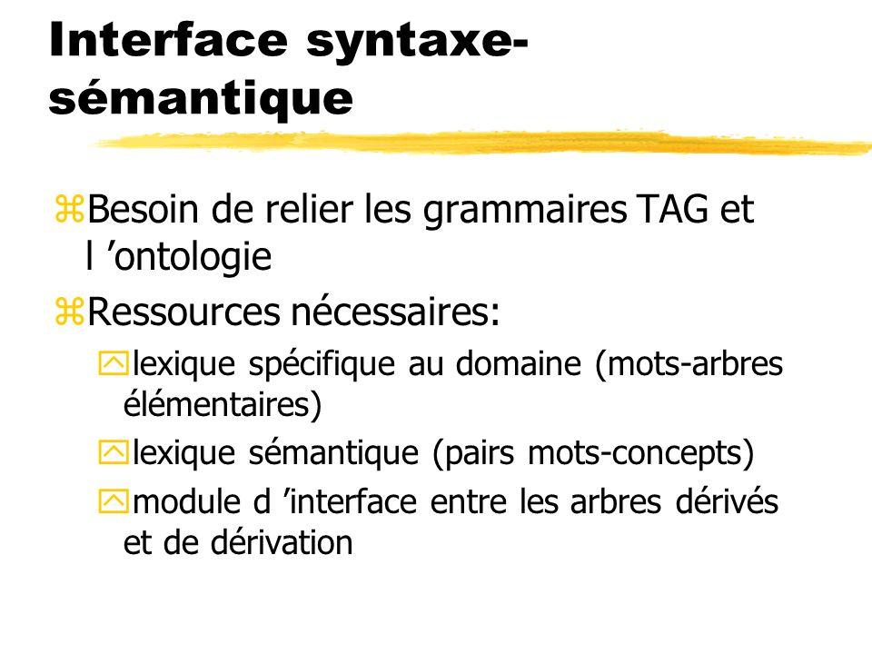 Interface syntaxe- sémantique zBesoin de relier les grammaires TAG et l ontologie zRessources nécessaires: ylexique spécifique au domaine (mots-arbres