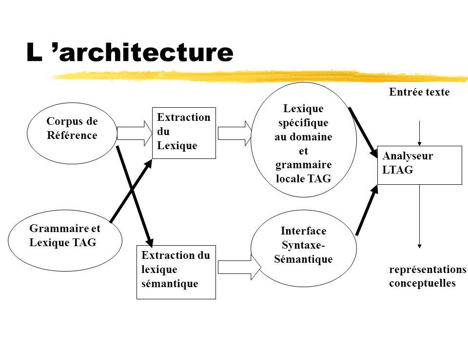 L architecture Extraction du Lexique Corpus de Référence Grammaire et Lexique TAG Analyseur LTAG Lexique spécifique au domaine et grammaire locale TAG