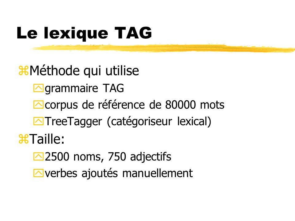 Le lexique TAG zMéthode qui utilise ygrammaire TAG ycorpus de référence de 80000 mots yTreeTagger (catégoriseur lexical) zTaille: y2500 noms, 750 adje