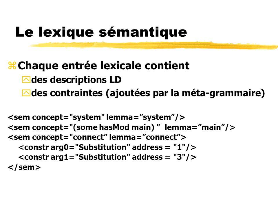 Le lexique sémantique zChaque entrée lexicale contient ydes descriptions LD ydes contraintes (ajoutées par la méta-grammaire)