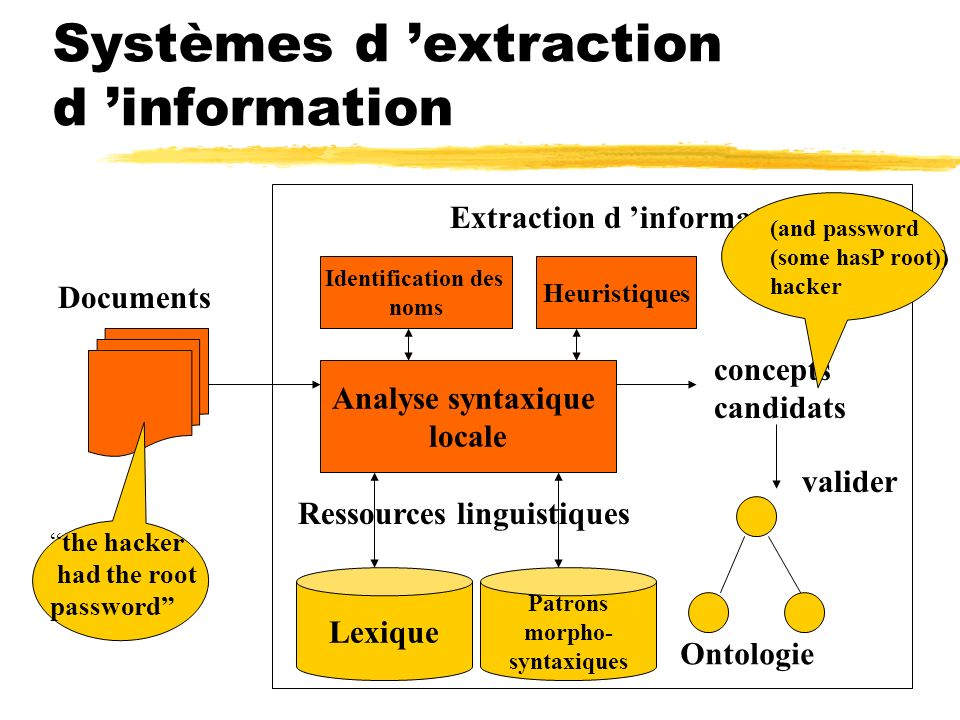 Systèmes d extraction d information Documentsvalider Analyse syntaxique locale Lexique concepts candidats Ontologie Extraction d information Patrons morpho- syntaxiques Ressources linguistiques Identification des noms Heuristiques the hacker had the root password (and password (some hasP root)) hacker