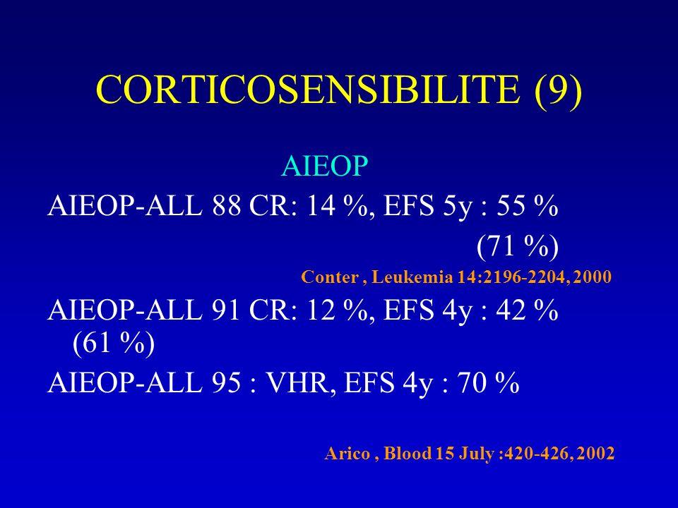 CORTICOSENSIBILITE (9) AIEOP AIEOP-ALL 88 CR: 14 %, EFS 5y : 55 % (71 %) Conter, Leukemia 14:2196-2204, 2000 AIEOP-ALL 91 CR: 12 %, EFS 4y : 42 % (61